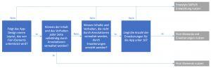 Entscheidungspfad zum Einsatz von SAP Fiori Elements