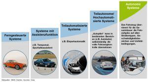 Entwicklungsstufen automatisierter Systeme am Beispiel des autonomen Fahrens (Quelle: acatech, DFKI, IEM)