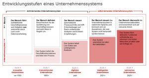 Entwicklungsstufen eines Unternehmenssystems (Quelle: SAP, eigene Anpassungen)