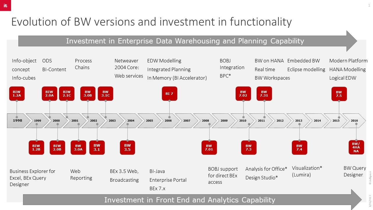 Evolution of BW versions and investment in functionality