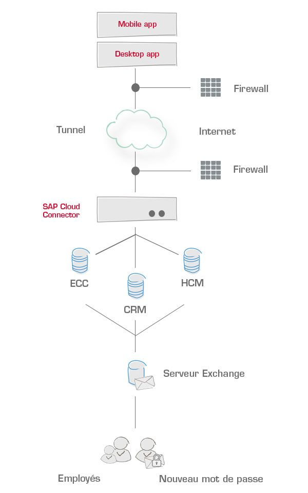 FR_sap cloud plateforme
