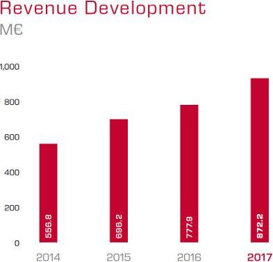 Az ábra az itelligence árbevétele kiegyensúlyozott fejlődését mutatja