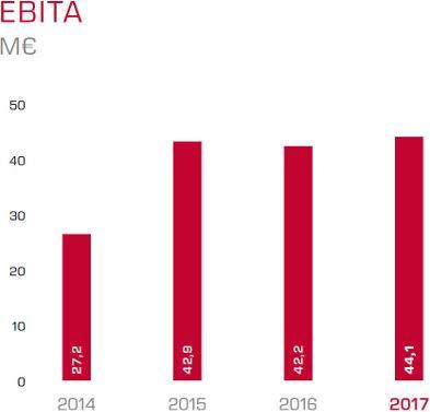 A grafikon az itelligence évek alatti EBIT-növekedését mutatja.