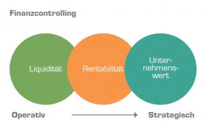Grafik: Liquiditätsmanagement und Cashmanagement - abhängig von der zeitlichen Perspektive