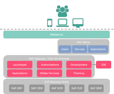 Fiori on-premise with separate Gateway
