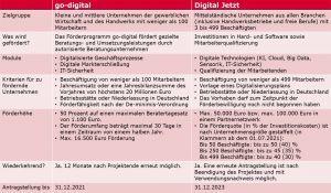 Förderprogramme Digital Jetzt und go-digital im Vergleich
