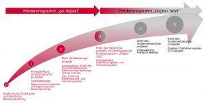 Digitalisierungsprojekt für KMU mit bis zu 99 Mitarbeitern (Beispiel)