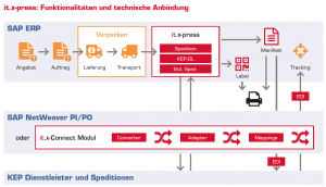 Grafik Funktionalitäten und technische Anbindung der von it.x-press, der Versandsoftware für die Anbindung Ihres Logistik an Ihr SAP ERP oder SAP S/4HANA