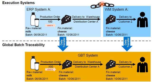 Grafik Global Batch Traceability - Chargeninformationen