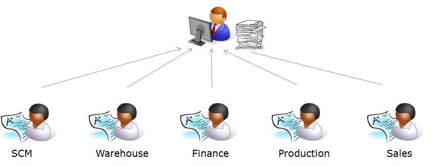 centralized governance single or multiple units