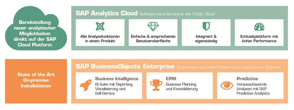 Grafik SAP Analytics Strategie EPM2