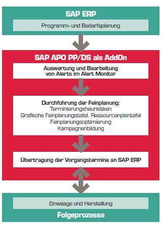 Grafik SAP Apo