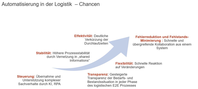 Grafik die Chancen einer automatisierten Logistik