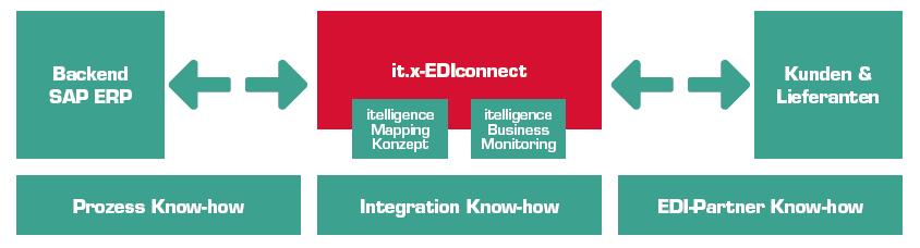 Grafik it.x-EDIconnect