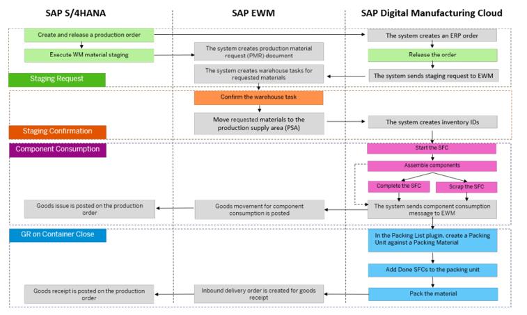 SAP Digital Manufacturing Cloud (DMC) Integration in SAP Extended Warehouse Management (EWM)