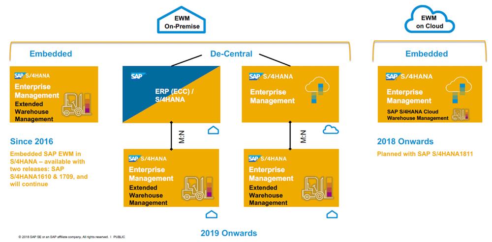 Dezentrales EWM auf Basis SAP S/4HANA