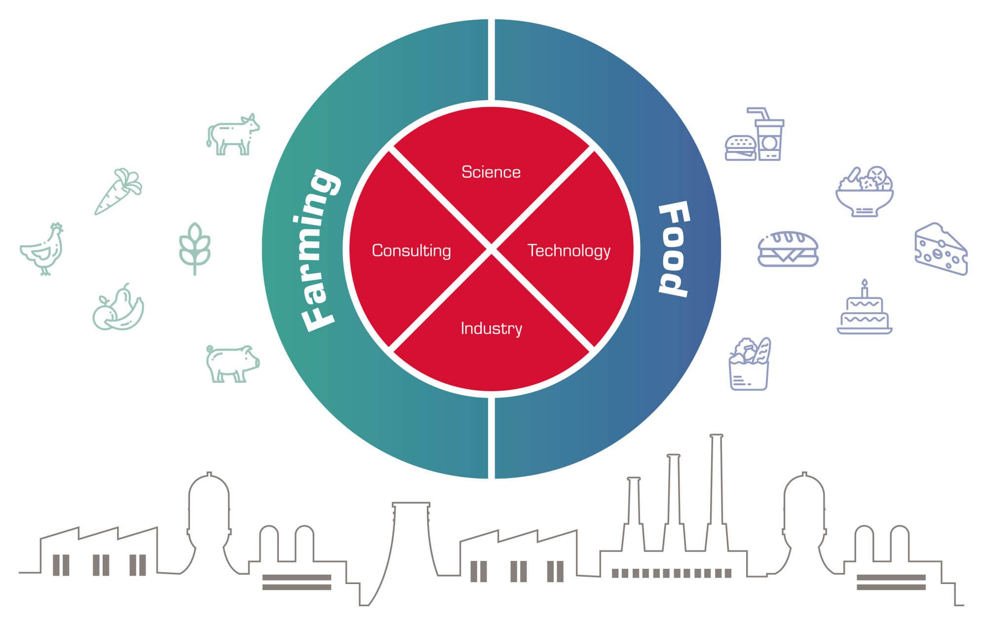 Fokustag: Farming und Food Technologietrends am 25. September 2019 in Bielefeld