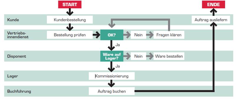 Grafik SAP Prozess Repository