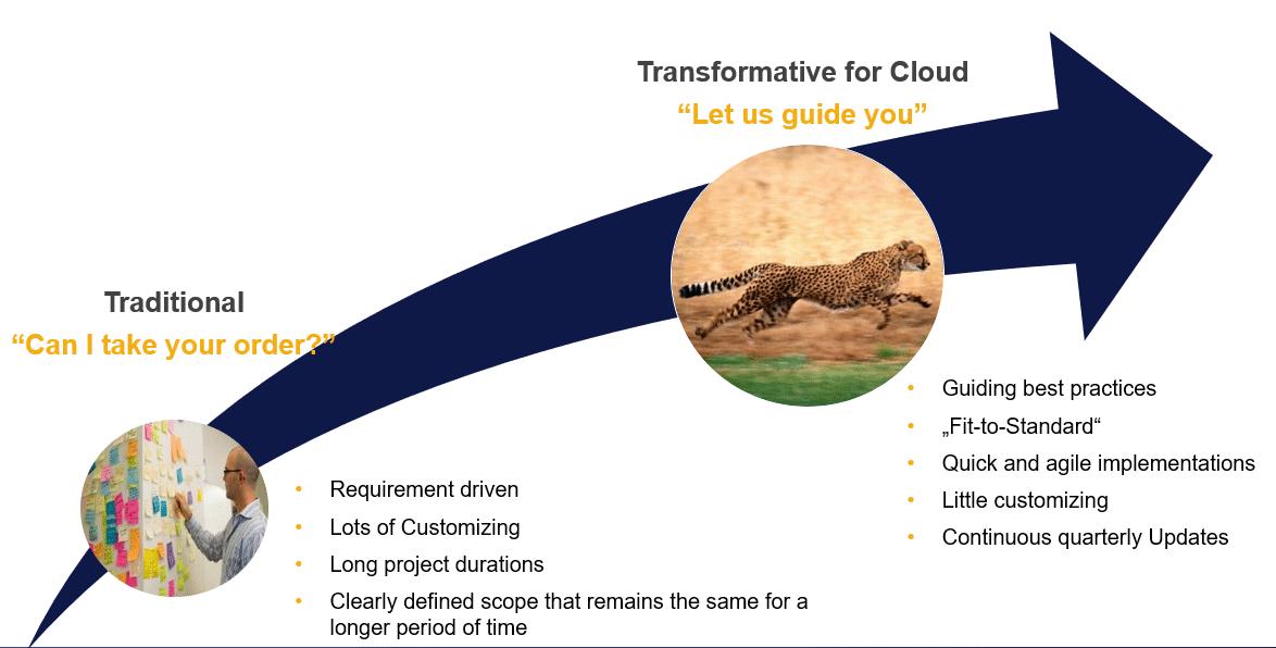 Grafik SAP Activate Implementation Approach