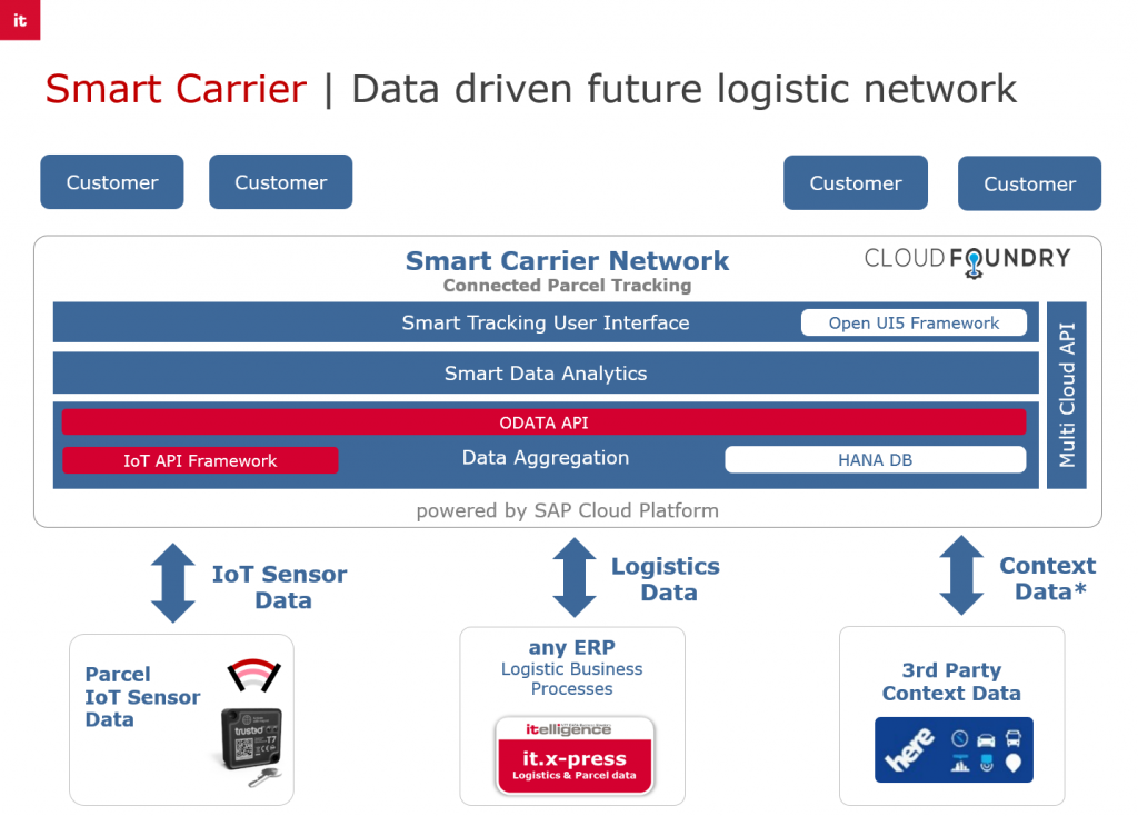 Grafik-Smart-Carrier