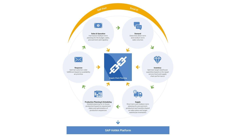 SAP IBP Planning process