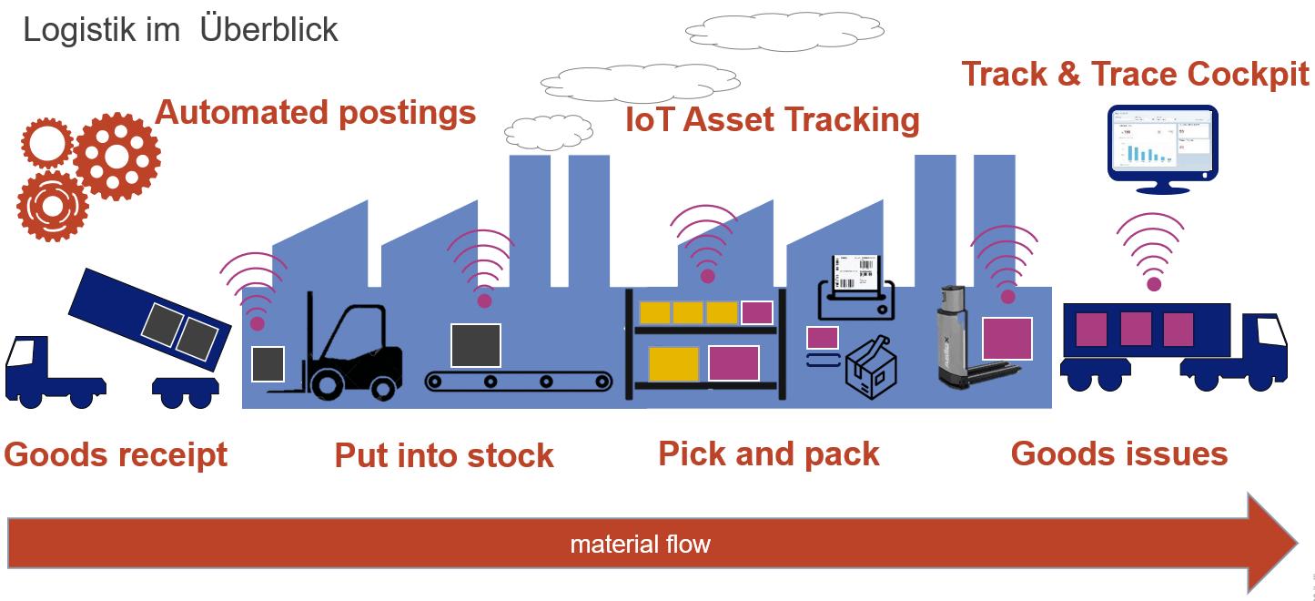 Grafik automatisierter und vernetzter Logistikprozess