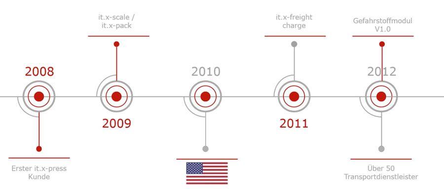 Image Zeitachse zehn Jahre unterstützt NTT DATA Business Solutions Kunden weltweit mit dem it.x-press-Portfolio bei der automatisierten Versandabwicklung.