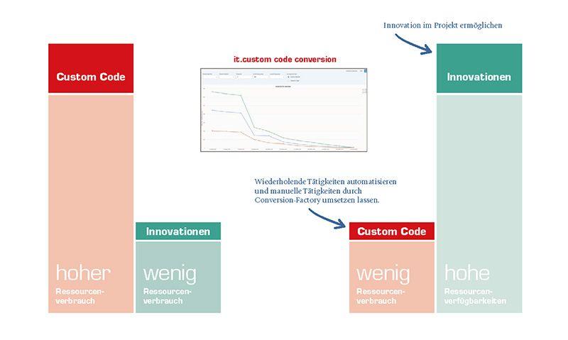 Kostenersparnis für die Umsetzung von Innovationen nutzen
