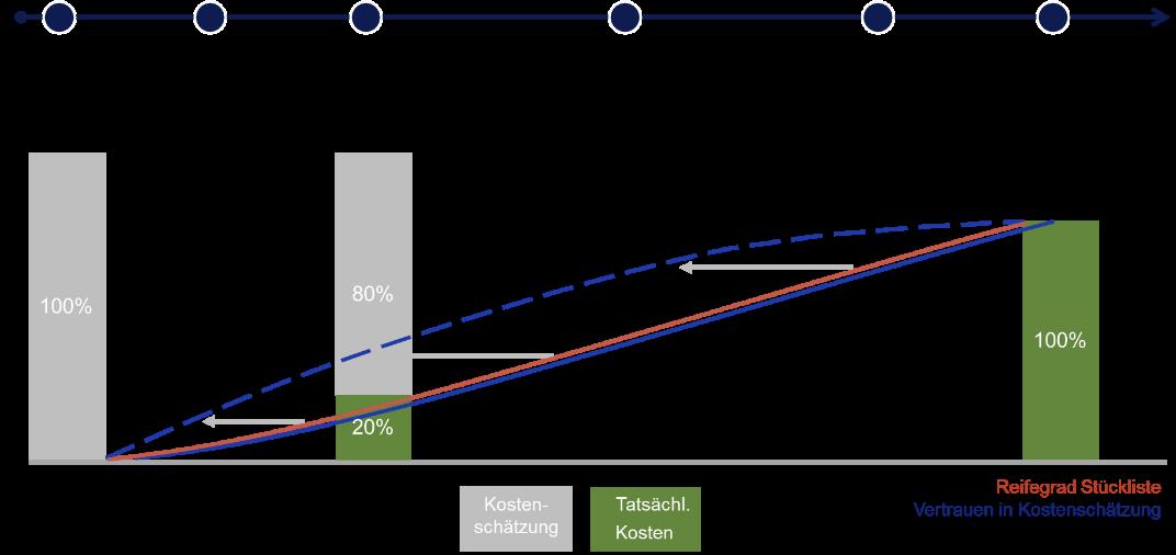 Vertrauen in die Kostenschätzung mit SAP PLC steigern