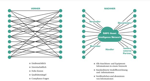 Grafik SAP Asset Intelligence Network (AIN)