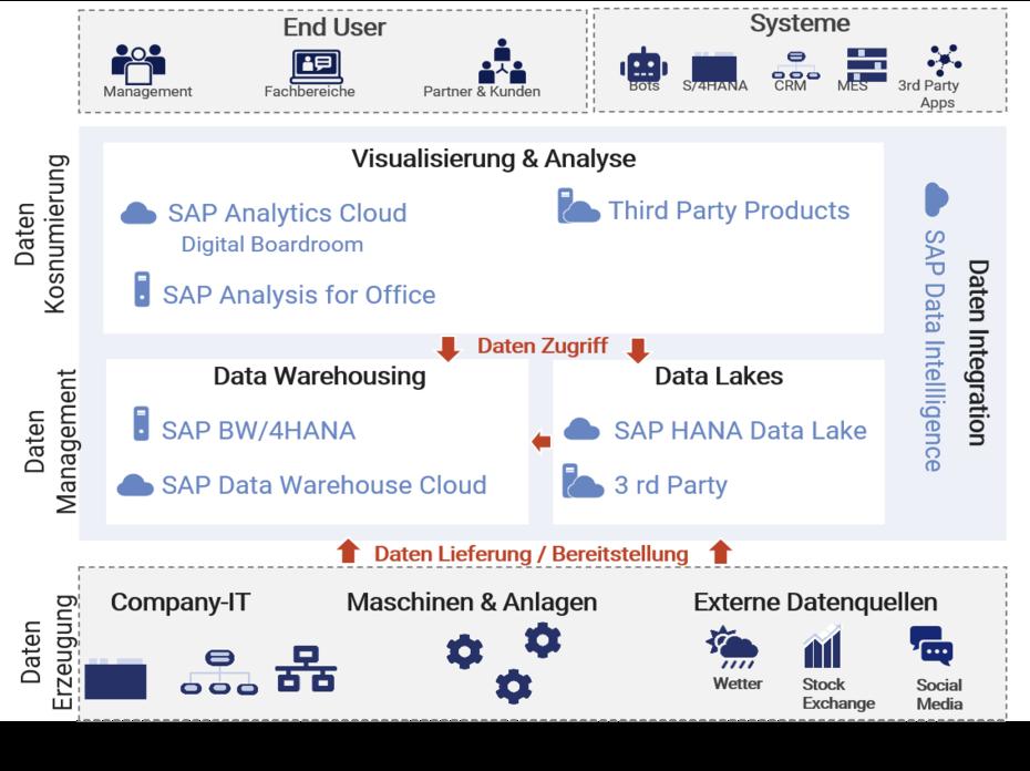 Das SAP Analytics-Portfolio