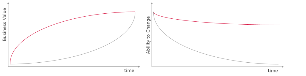A graph showing the development of the business value in relation to time and a graph showing the development of the ability to change in relation to time