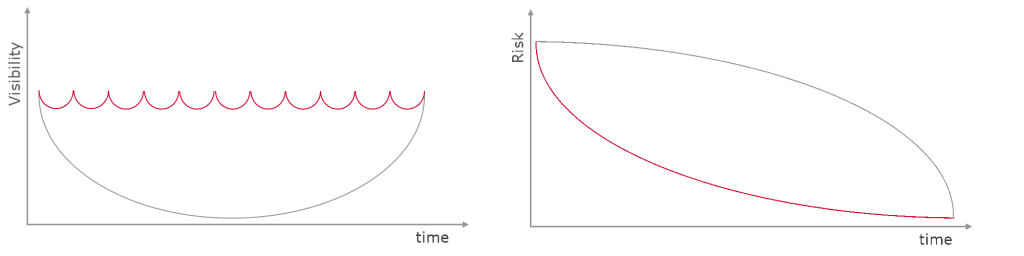 One graph showing visibility in relation to time another graph showing risk in relation to time.