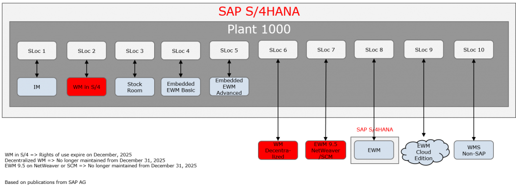 The graphic shows WM processes in SAP S/4HANA, together with stock room management and embedded EWM.