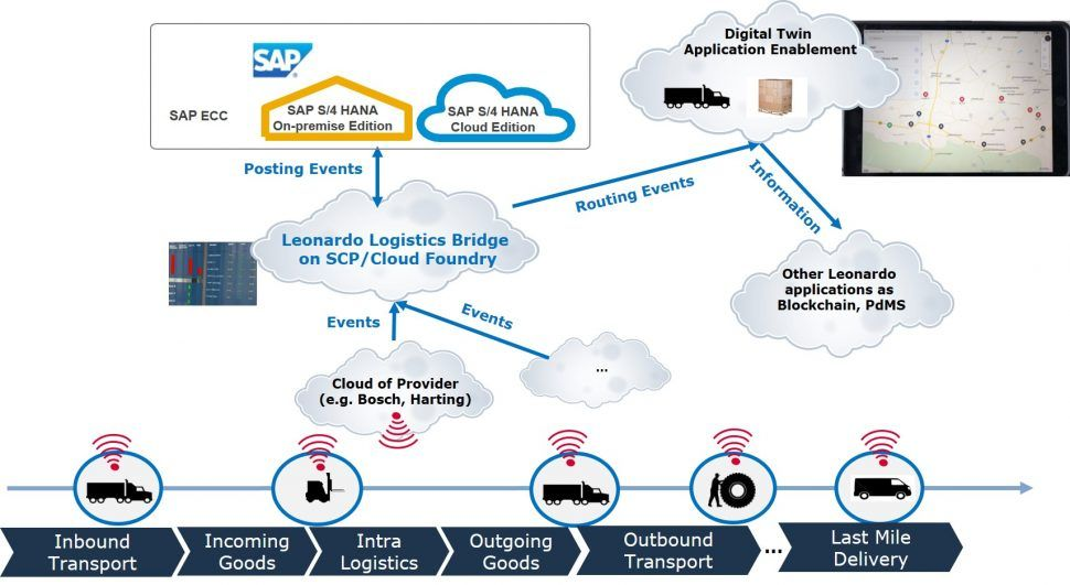 Learn more about how NTT DATA Business Solutions Logistics Bridge optimizes goods movement processes in logistics, production, and transportation.