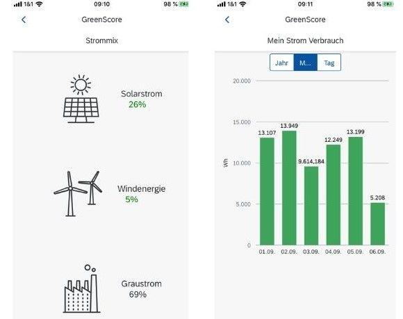 GreenScore: Nachhaltig punkten: Neue Technologien für die Energiewende