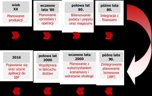 ibp-ewolucja-planowania-biznesowego