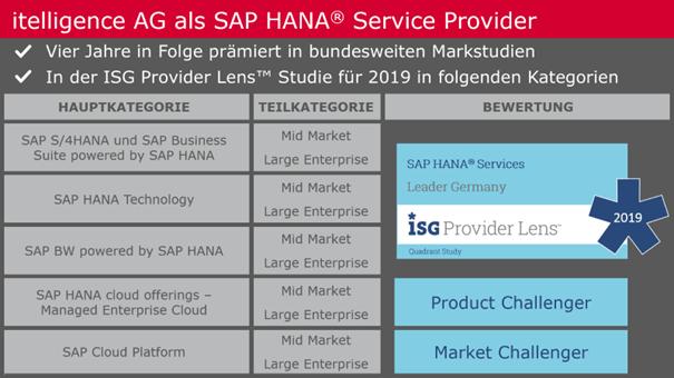 SAP HANA- Kategorien ISG Provider Lens Studie