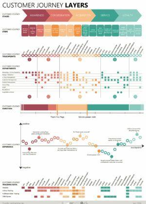 Infografik - Die Customer Journey