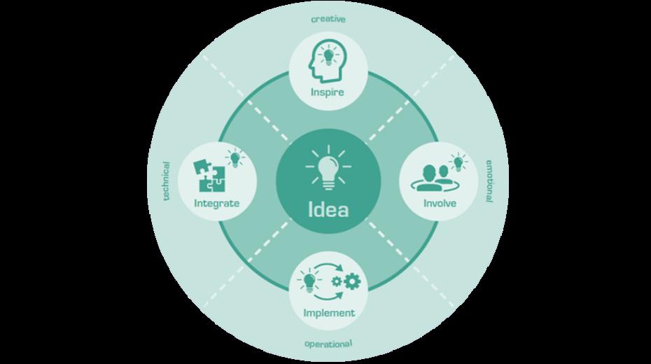 Die Reise zu Ihrem intelligenten Unternehmen beginnt jetzt