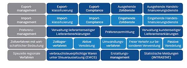 Übersicht Funktionen des SAP GTS
