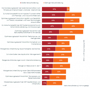 PAC-Studie zu SAP Application Management