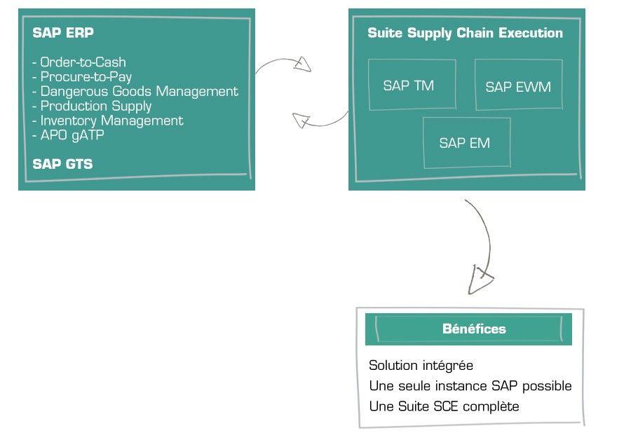 Schéma : SAP EWM intégré à la Suite SCE