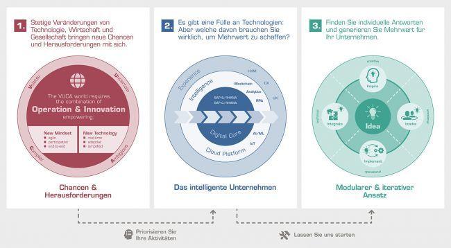 Infografik: Intelligentes Unternehmen