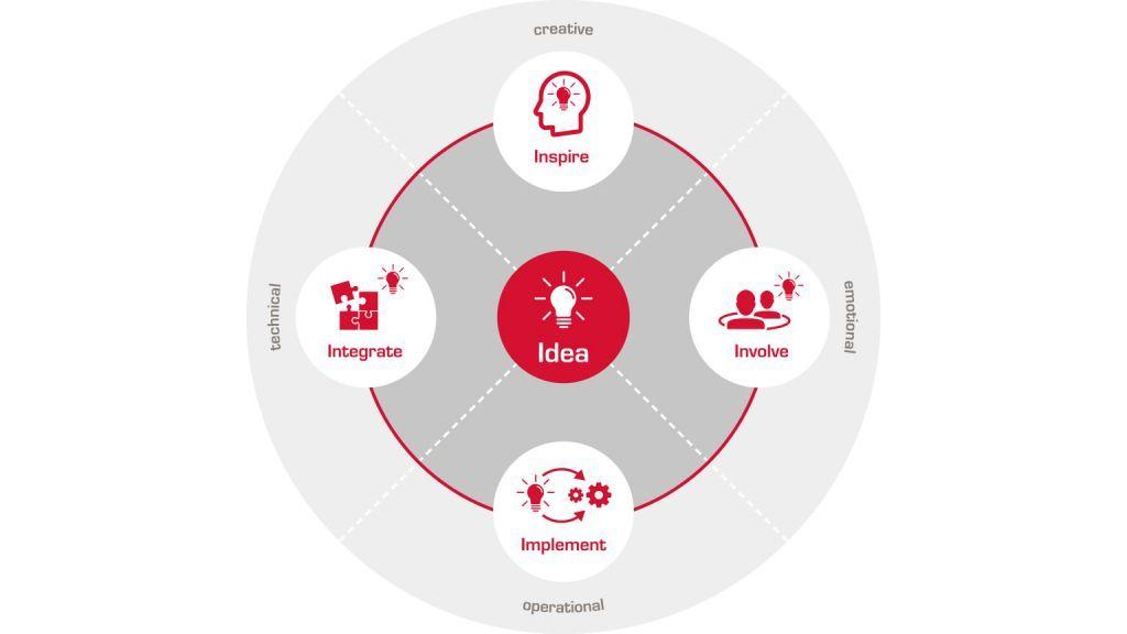 Unser modularer Co-Innovationsansatz funktioniert wie ein Kompass, der Orientierung bietet.