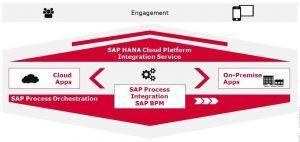 Integration platforms for SAP customers