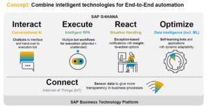 Interaktion, Ausführung, Reaktion, Optimierung: Intelligente Technologien lassen sich verbinden (Quelle: SAP)