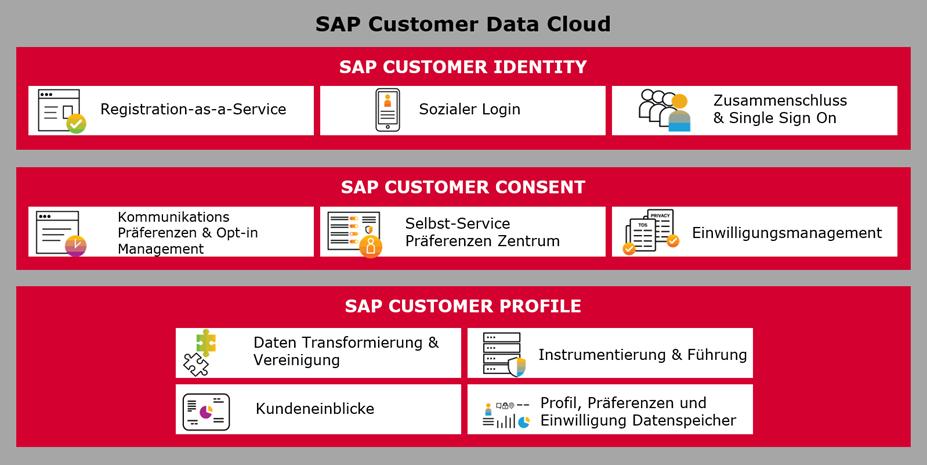Die Funktionen von SAP Customer Data Cloud