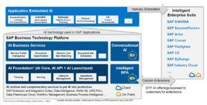 KI Technologie in SAP Lösungen