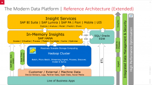 MDP - Reference Architecture
